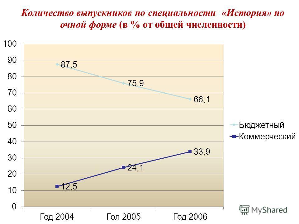 Количество выпускников по специальности «История» по очной форме (в % от общей численности)
