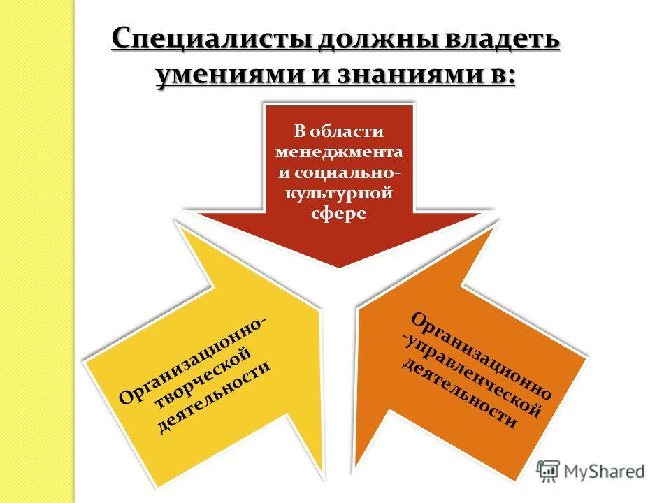 Специалисты должны владеть умениями и знаниями в: В области менеджмента и социально- культурной сфере Организационно -управленческой деятельности Организационно- творческой деятельности