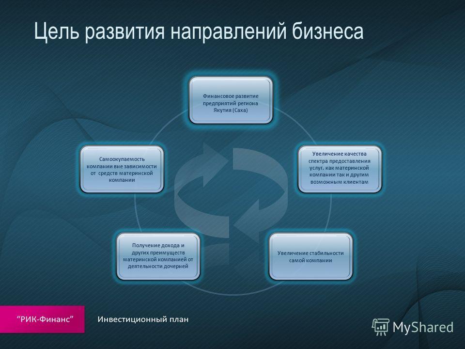 Цель развития направлений бизнеса
