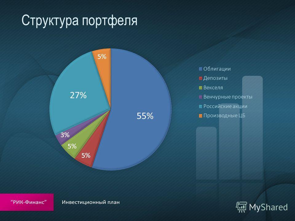 Структура портфеля 55% 5% 27% 3% 5%