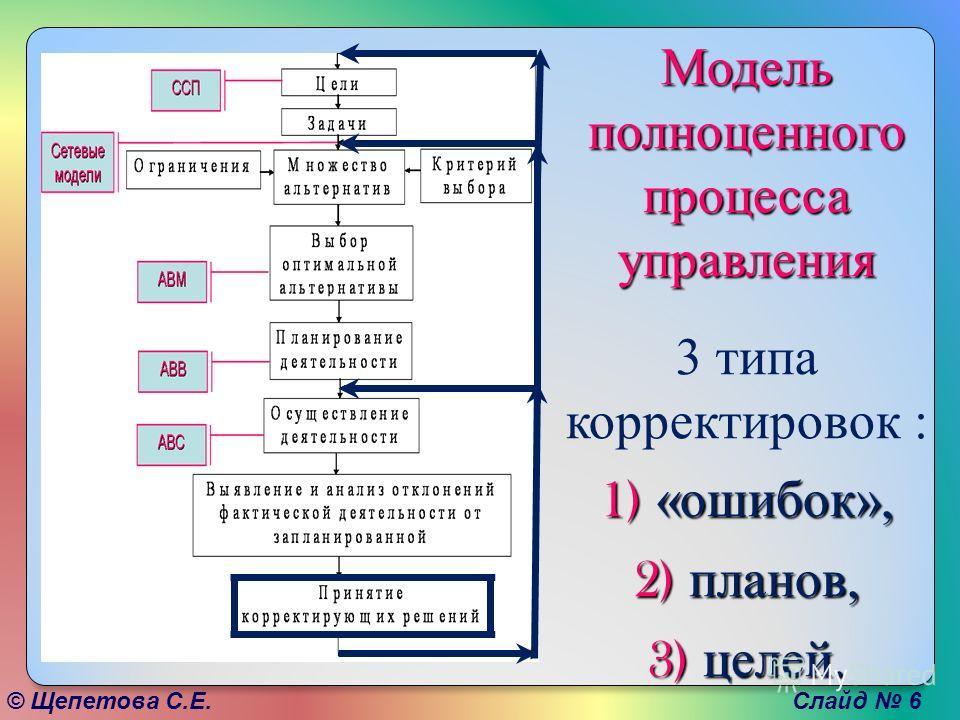 © Щепетова С.Е. Слайд 6 Модель полноценного процесса управления 3 типа корректировок : 1) «ошибок», 2) планов, 3) целей.