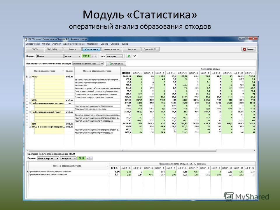 Модуль «Статистика» оперативный анализ образования отходов