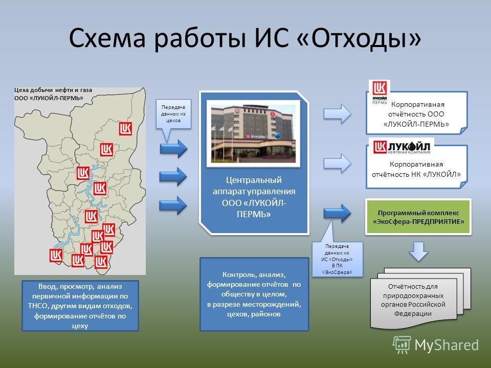 ПАО «ЛУКОЙЛ» - Работы по охране окружающей среды