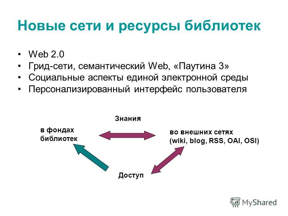 Новые сети и ресурсы библиотек Web 2.0 Грид-сети, семантический Web, «Паутина 3» Социальные аспекты единой электронной среды Персонализированный интерфейс пользователя в фондах библиотек во внешних сетях (wiki, blog, RSS, OAI, OSI) Доступ Знания