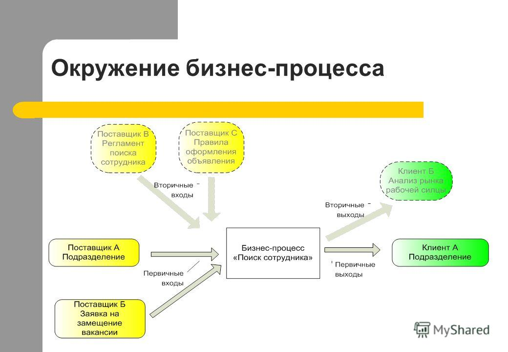 Окружение бизнес-процесса