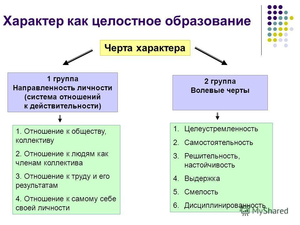 Тип ВНД – основа формирования характера – совокупности черт личности