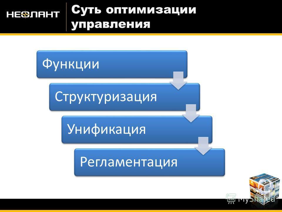 Суть оптимизации управления ФункцииСтруктуризацияУнификацияРегламентация