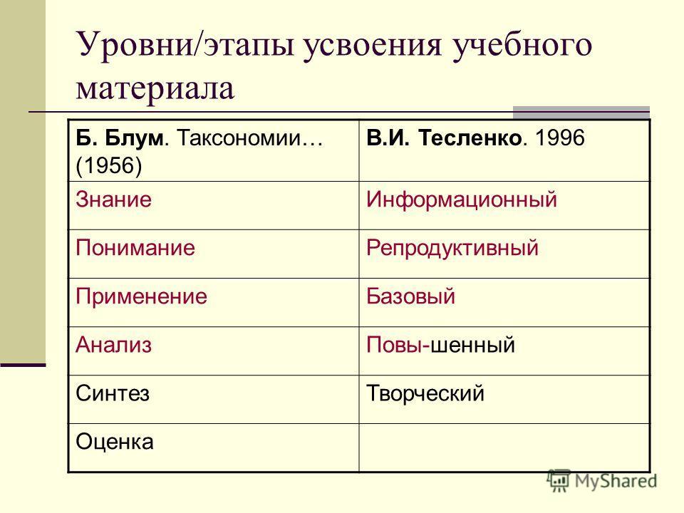 Уровни/этапы усвоения учебного материала Б. Блум. Таксономии… (1956) В.И. Тесленко. 1996 ЗнаниеИнформационный ПониманиеРепродуктивный ПрименениеБазовый АнализПовы-шенный СинтезТворческий Оценка