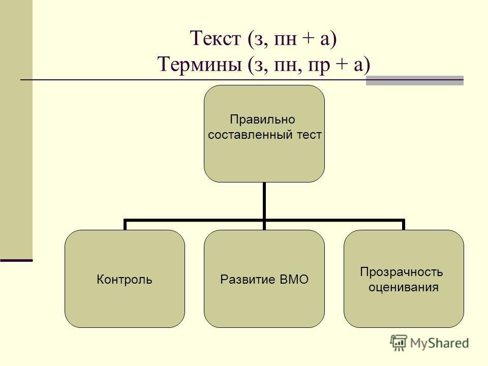 Текст (з, пн + а) Термины (з, пн, пр + а) Правильно составленный тест КонтрольРазвитие ВМО Прозрачность оценивания