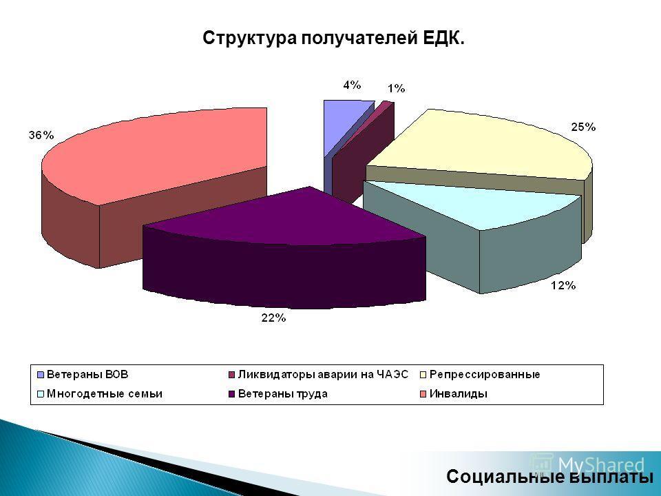 Структура получателей ЕДК. Социальные выплаты