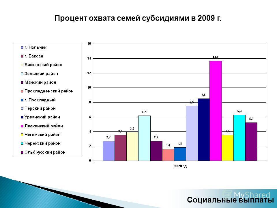Процент охвата семей субсидиями в 2009 г. Социальные выплаты