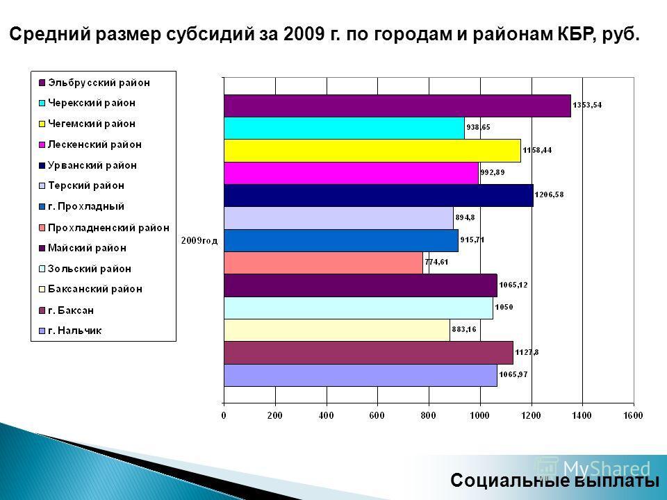 Средний размер субсидий за 2009 г. по городам и районам КБР, руб. Социальные выплаты
