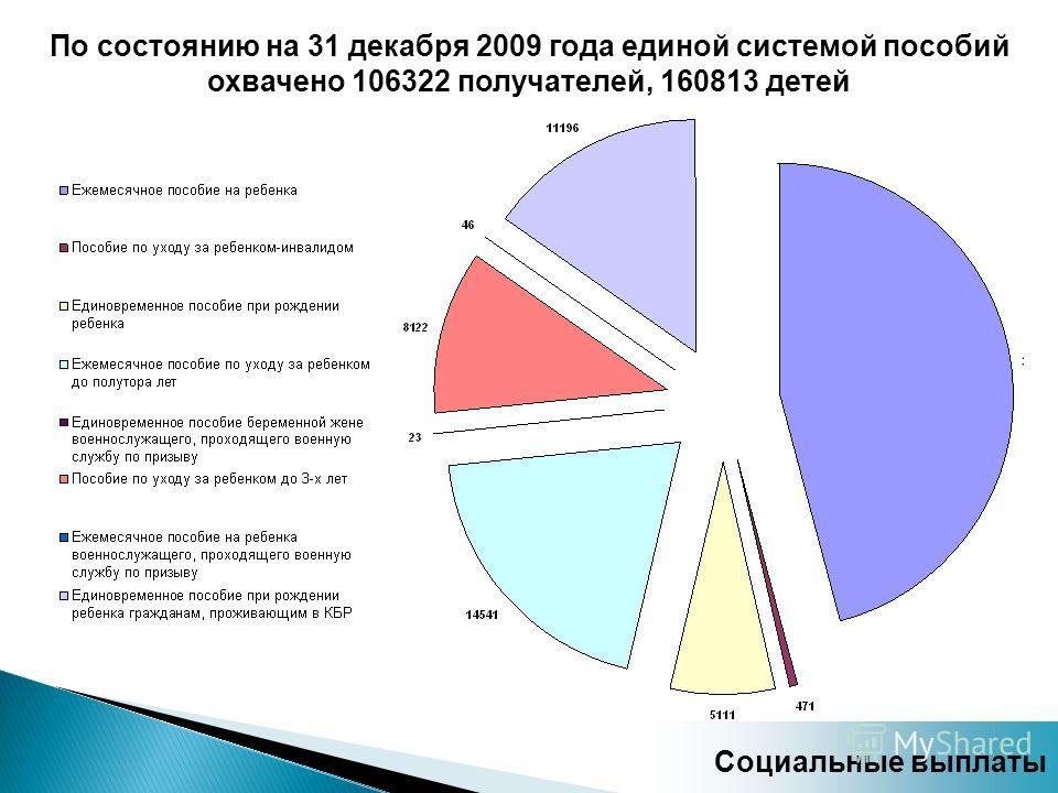 По состоянию на 31 декабря 2009 года единой системой пособий охвачено 106322 получателей, 160813 детей Социальные выплаты
