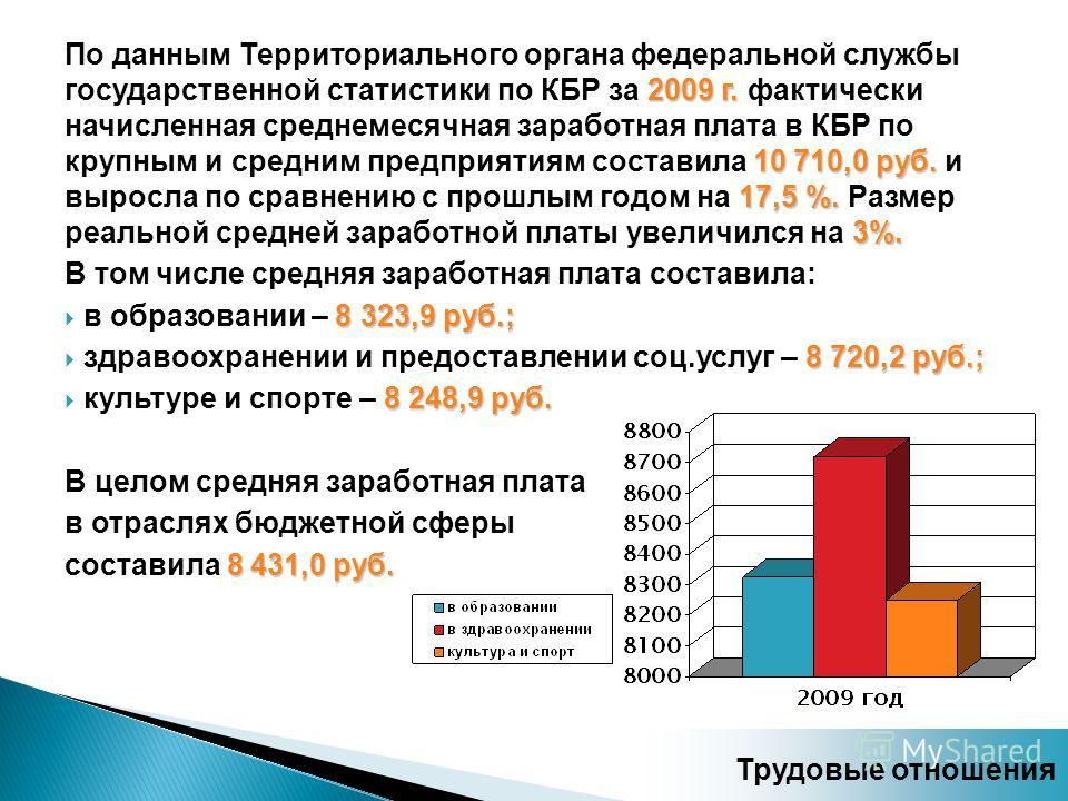 2009 г. 10 710,0 руб. 17,5 %. 3%. По данным Территориального органа федеральной службы государственной статистики по КБР за 2009 г. фактически начисленная среднемесячная заработная плата в КБР по крупным и средним предприятиям составила 10 710,0 руб.