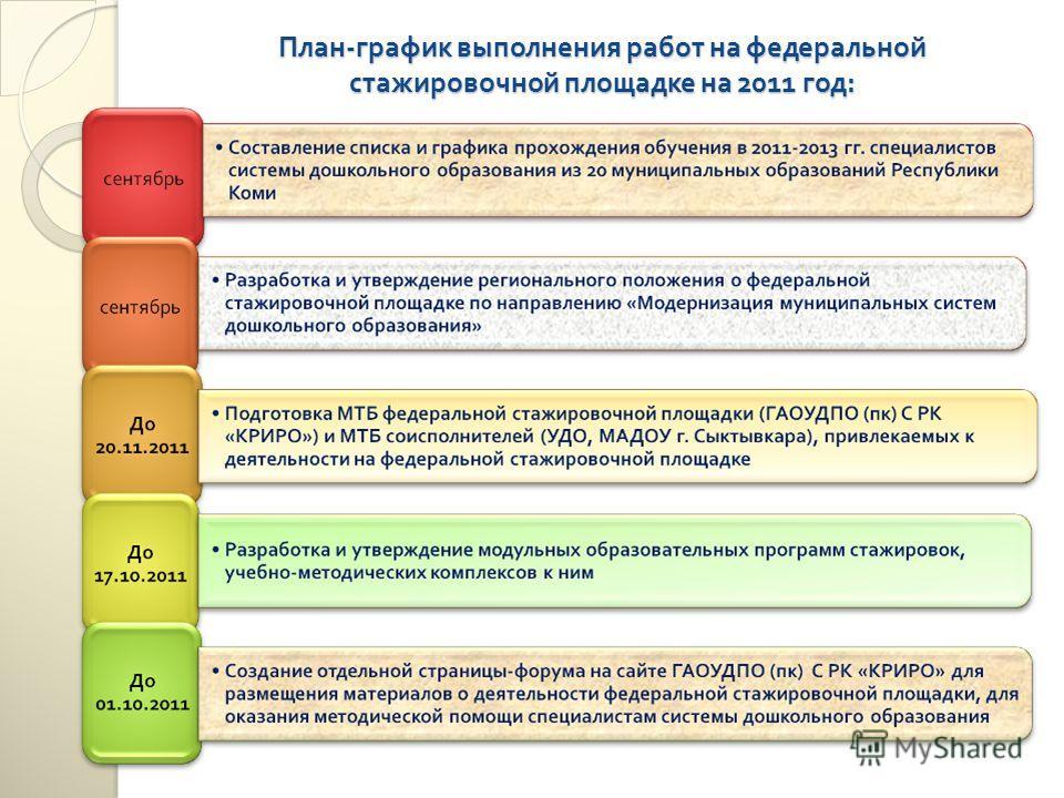 План - график выполнения работ на федеральной стажировочной площадке на 2011 год :