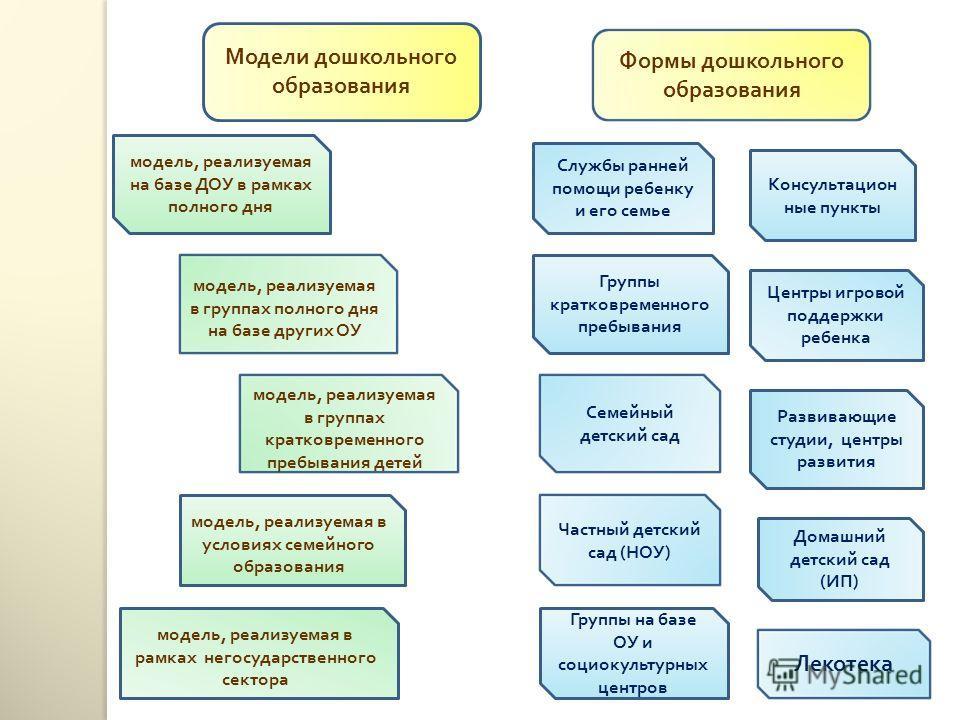 Модели дошкольного образования модель, реализуемая на базе ДОУ в рамках полного дня модель, реализуемая в группах полного дня на базе других ОУ модель, реализуемая в группах кратковременного пребывания детей модель, реализуемая в условиях семейного о