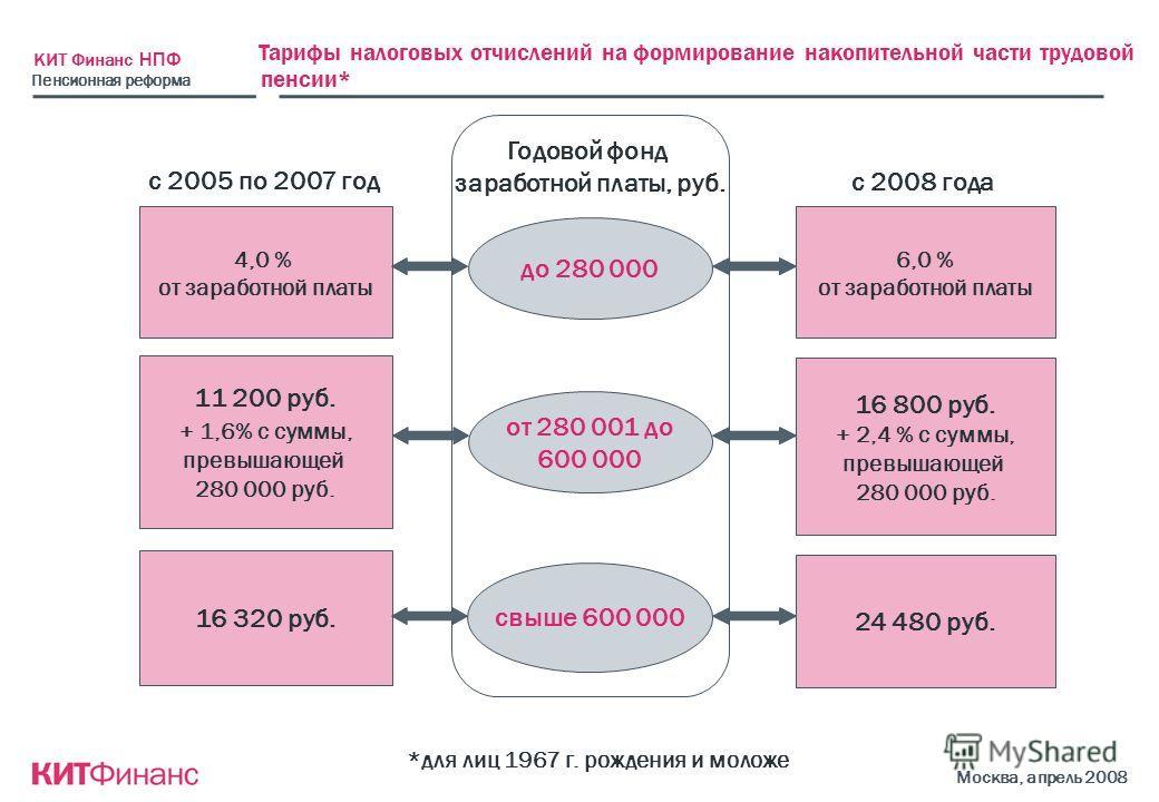 КИТ Финанс НПФ Москва, апрель 2008 Тарифы налоговых отчислений на формирование накопительной части трудовой пенсии* *для лиц 1967 г. рождения и моложе 4,0 % от заработной платы 11 200 руб. + 1,6% с суммы, превышающей 280 000 руб. 16 320 руб. с 2005 п