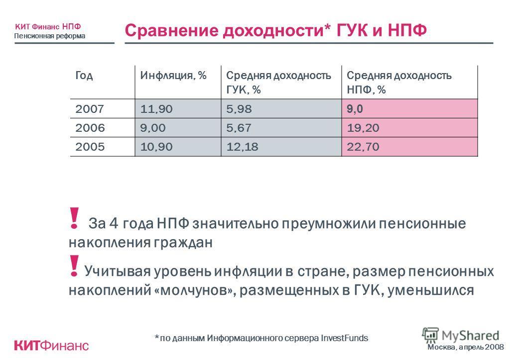КИТ Финанс НПФ Москва, апрель 2008 Сравнение доходности* ГУК и НПФ ГодИнфляция, %Средняя доходность ГУК, % Средняя доходность НПФ, % 200711,905,98 9,0 20069,005,6719,20 200510,9012,1822,70 *по данным Информационного сервера InvestFunds ! За 4 года НП