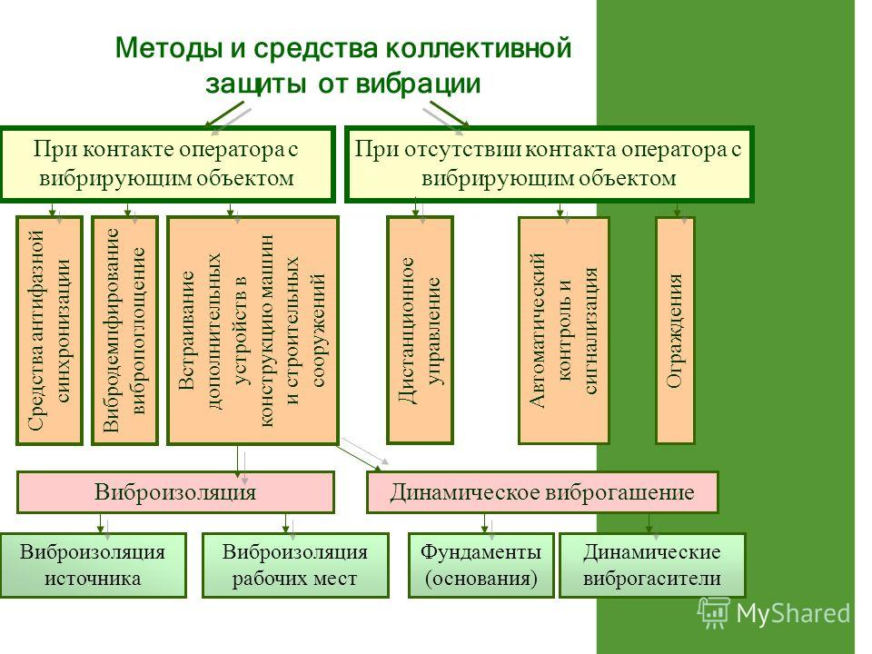 Методы и средства коллективной
