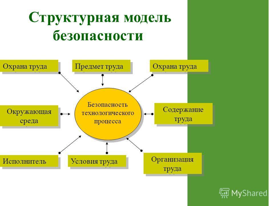 Структурная модель безопасности Охрана труда Предмет труда Охрана труда Безопасность технологического процесса Окружающая среда Условия труда Организация труда Содержание труда Исполнитель
