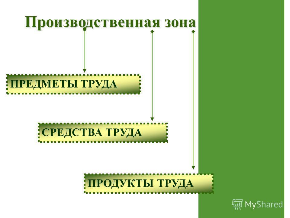 Производственная зона ПРЕДМЕТЫ ТРУДА СРЕДСТВА ТРУДА ПРОДУКТЫ ТРУДА