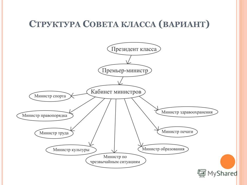 С ТРУКТУРА С ОВЕТА КЛАССА ( ВАРИАНТ )