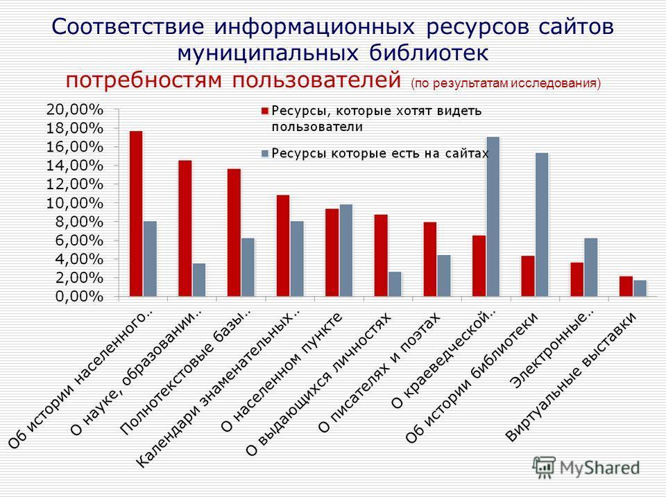 Соответствие информационных ресурсов сайтов муниципальных библиотек потребностям пользователей (по результатам исследования)