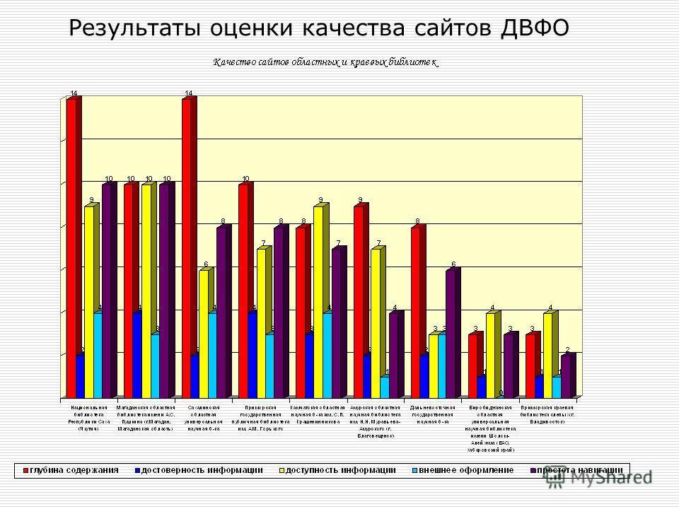 Результаты оценки качества сайтов ДВФО