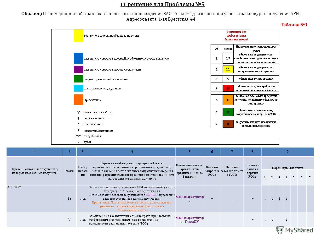 12 123456789 Перечень основных документов, которые необходимо получить Этапы Номер цепоч- ки Перечень необходимых мероприятий и всех задействованных в данных мероприятиях документов, с целью получения всех основных документов из перечня исходно-разре