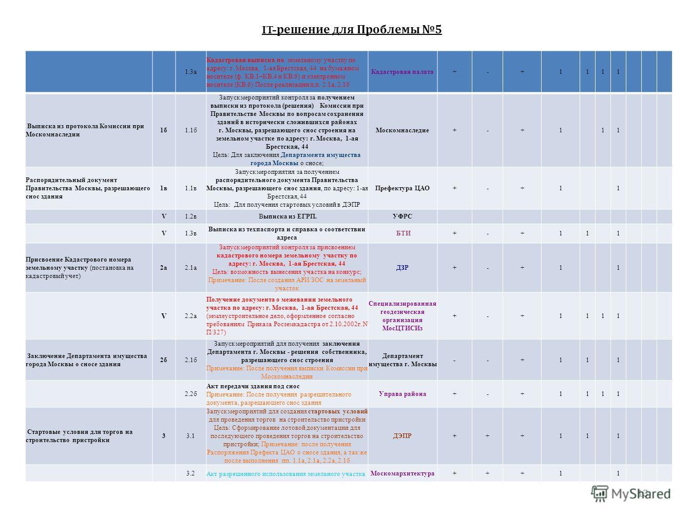 13 1.3а Кадастровая выписка по земельному участку по адресу: г. Москва, 1-ая Брестская, 44 на бумажном носителе (ф. КВ.1–КВ.4 и КВ.6) и электронном носителе (КВ.6) После реализации п.п. 2.1а, 2.1б Кадастровая палата+-+1111 Выписка из протокола Комисс