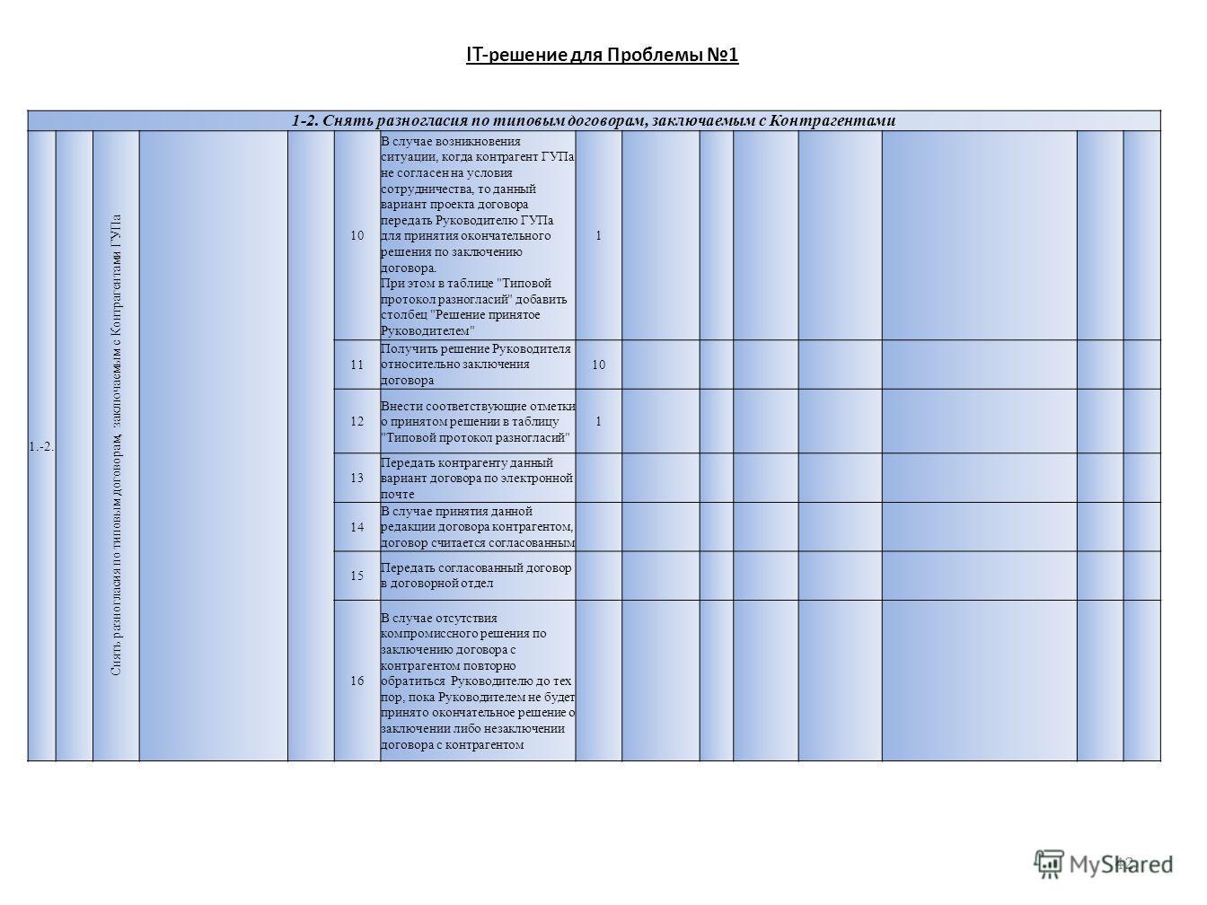 IT- решение для Проблемы 1 1-2. Снять разногласия по типовым договорам, заключаемым с Контрагентами 1.-2. Снять разногласия по типовым договорам, заключаемым с Контрагентами ГУПа 10 В случае возникновения ситуации, когда контрагент ГУПа не согласен н