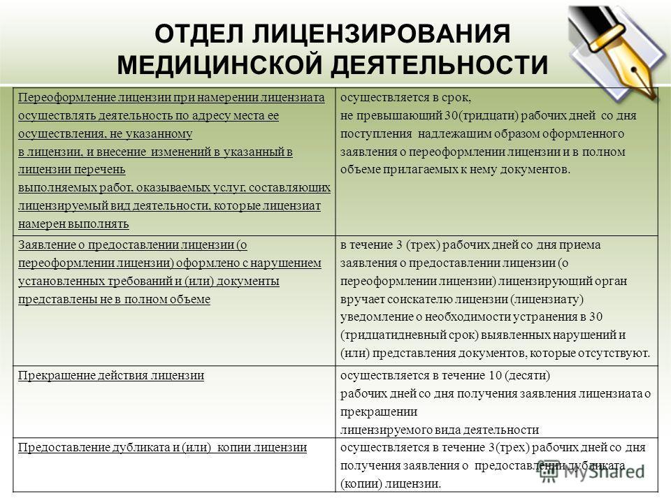 ОТДЕЛ ЛИЦЕНЗИРОВАНИЯ МЕДИЦИНСКОЙ ДЕЯТЕЛЬНОСТИ Переоформление лицензии при намерении лицензиата осуществлять деятельность по адресу места ее осуществления, не указанному в лицензии, и внесение изменений в указанный в лицензии перечень выполняемых рабо