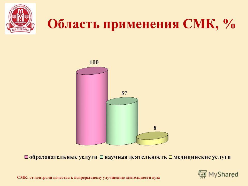 Область применения СМК, % 7 СМК: от контроля качества к непрерывному улучшению деятельности вуза