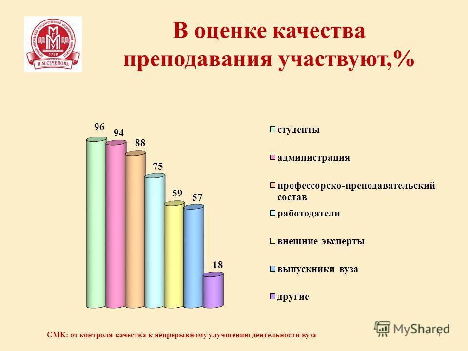 В оценке качества преподавания участвуют,% 9 СМК: от контроля качества к непрерывному улучшению деятельности вуза