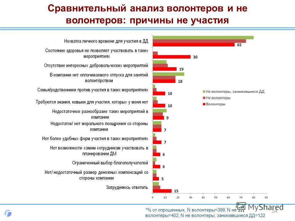Сравнительный анализ волонтеров и не волонтеров: причины не участия 54 *% от опрошенных, N волонтеры=399, N не волонтеры=402, N не волонтеры, занимавшиеся ДД=122