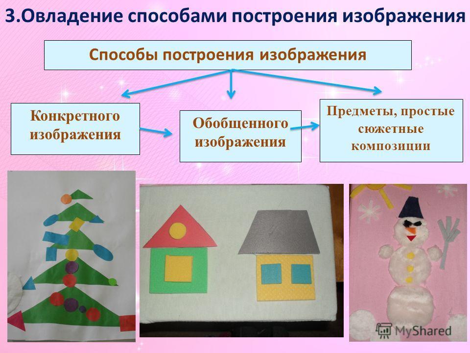 Способы построения изображения Конкретного изображения Обобщенного изображения Предметы, простые сюжетные композиции 3.Овладение способами построения изображения