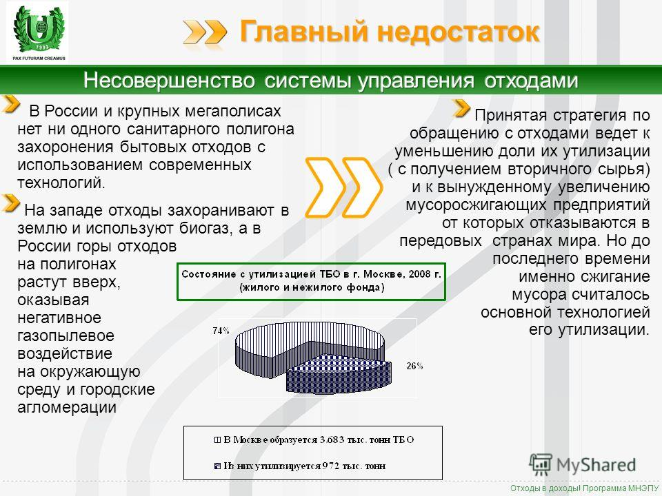 Отходы в доходы! Программа МНЭПУ Главный недостаток В России и крупных мегаполисах нет ни одного санитарного полигона захоронения бытовых отходов с использованием современных технологий. На западе отходы захоранивают в землю и используют биогаз, а в