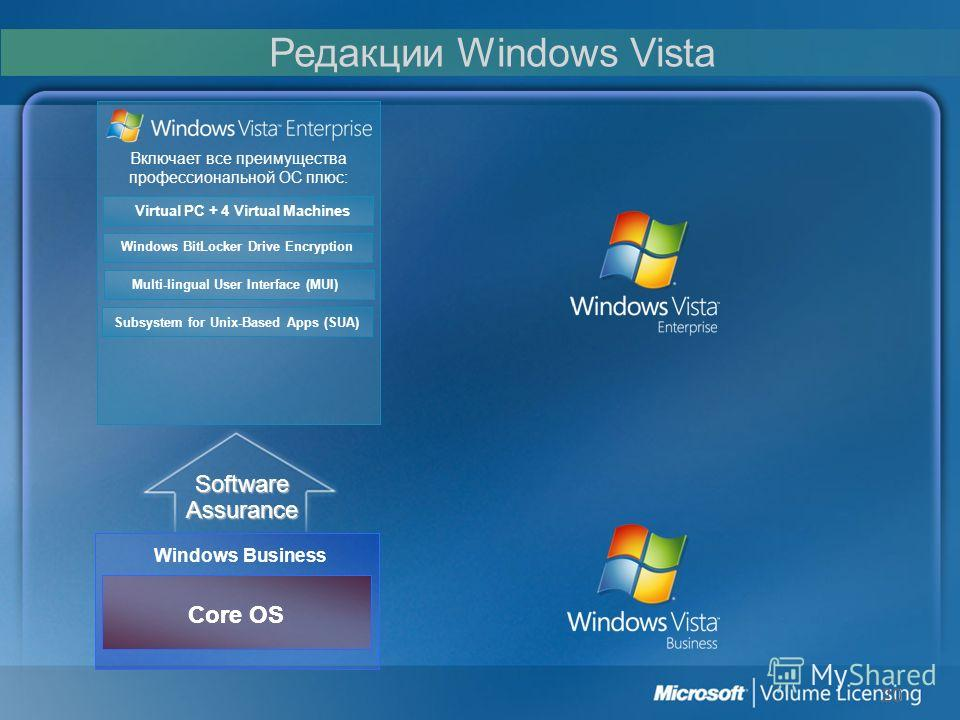 20 Windows Business Включает все преимущества профессиональной ОС плюс: Virtual PC + 4 Virtual Machines Multi-lingual User Interface (MUI) Subsystem for Unix-Based Apps (SUA) Windows BitLocker Drive Encryption Software Assurance Core OS Редакции Wind