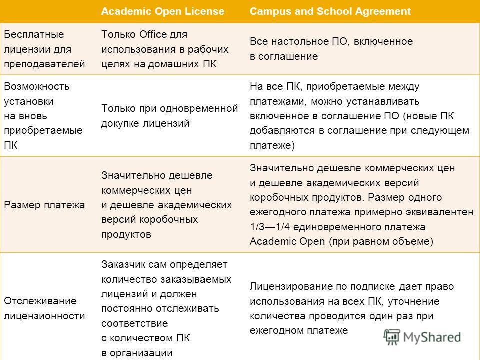 Сравнительные характеристики программ Academic Open LicenseCampus and School Agreement Бесплатные лицензии для преподавателей Только Office для использования в рабочих целях на домашних ПК Все настольное ПО, включенное в соглашение Возможность устано
