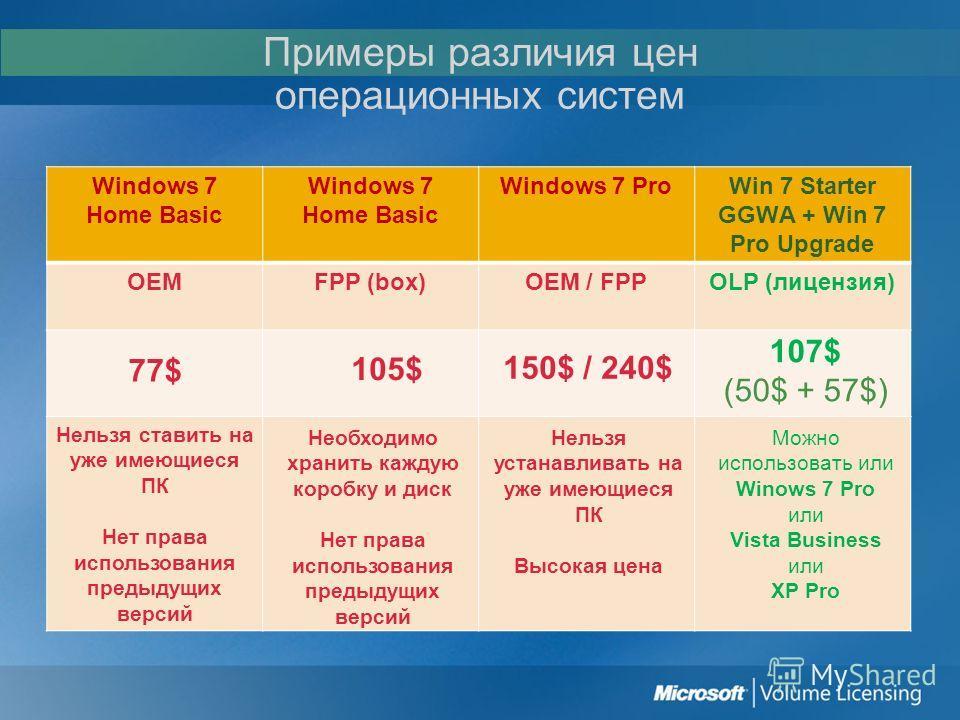 Примеры различия цен операционных систем Windows 7 Home Basic Windows 7 ProWin 7 Starter GGWA + Win 7 Pro Upgrade OEMFPP (box)OEM / FPPOLP (лицензия) 77$ 105$ 150$ / 240$ 107$ (50$ + 57$) Нельзя ставить на уже имеющиеся ПК Нет права использования пре