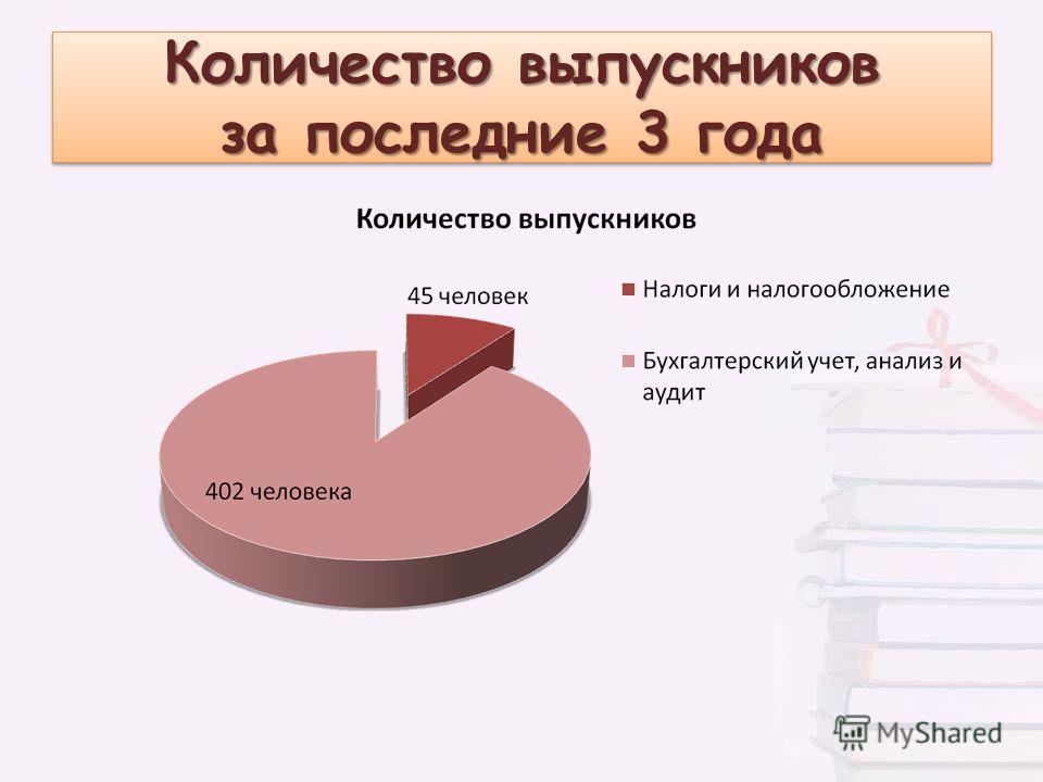 Количество выпускников за последние 3 года