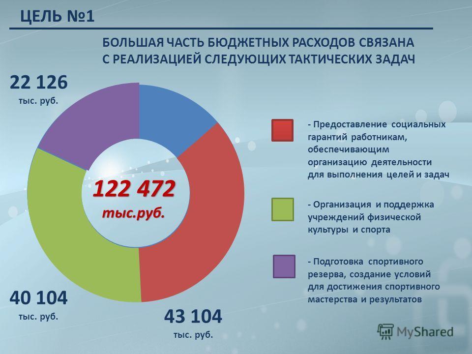 БОЛЬШАЯ ЧАСТЬ БЮДЖЕТНЫХ РАСХОДОВ СВЯЗАНА С РЕАЛИЗАЦИЕЙ СЛЕДУЮЩИХ ТАКТИЧЕСКИХ ЗАДАЧ 122 472 тыс.руб. 43 104 тыс. руб. 40 104 тыс. руб. - Предоставление социальных гарантий работникам, обеспечивающим организацию деятельности для выполнения целей и зада