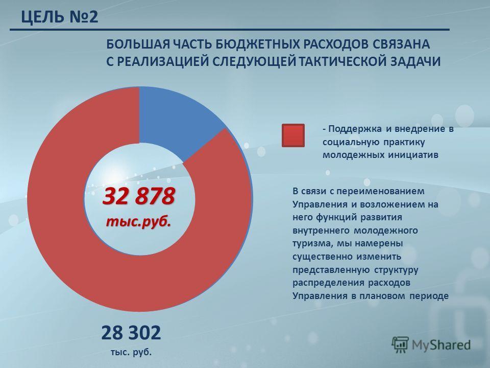 БОЛЬШАЯ ЧАСТЬ БЮДЖЕТНЫХ РАСХОДОВ СВЯЗАНА С РЕАЛИЗАЦИЕЙ СЛЕДУЮЩЕЙ ТАКТИЧЕСКОЙ ЗАДАЧИ 32 878 тыс.руб. 28 302 тыс. руб. - Поддержка и внедрение в социальную практику молодежных инициатив ЦЕЛЬ 2 В связи с переименованием Управления и возложением на него