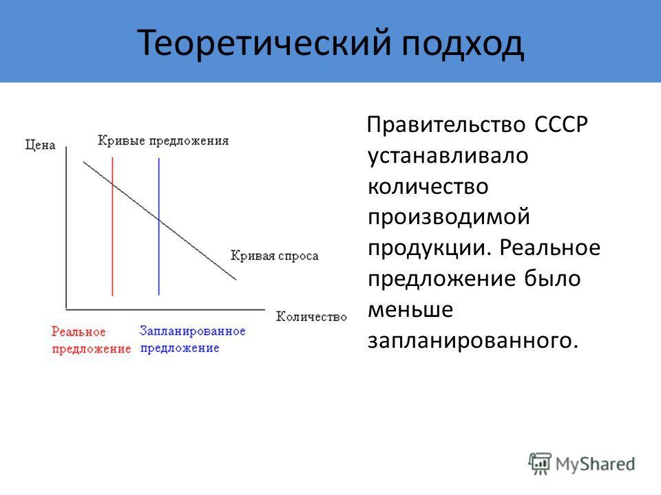 Теоретический подход Правительство СССР устанавливало количество производимой продукции. Реальное предложение было меньше запланированного.