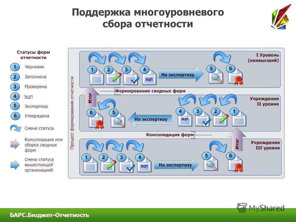 Поддержка многоуровневого сбора отчетности БАРС.Бюджет-Отчетность