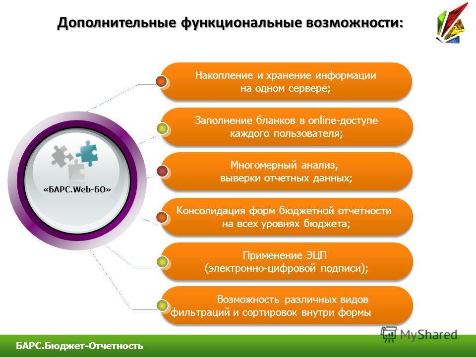 Заполнение бланков в online-доступе каждого пользователя; Многомерный анализ, выверки отчетных данных; Консолидация форм бюджетной отчетности на всех уровнях бюджета; Применение ЭЦП (электронно-цифровой подписи); Накопление и хранение информации на о