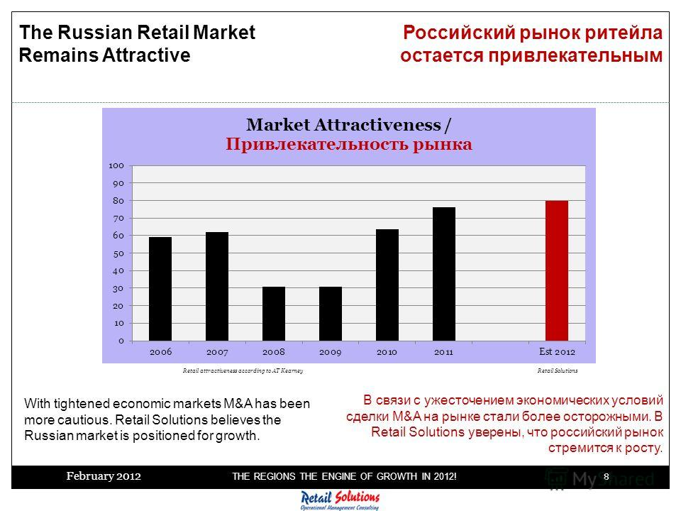 February 2012 THE REGIONS THE ENGINE OF GROWTH IN 2012! 8 The Russian Retail Market Remains Attractive Retail attractiveness according to AT Kearney Российский рынок ритейла остается привлекательным With tightened economic markets M&A has been more c