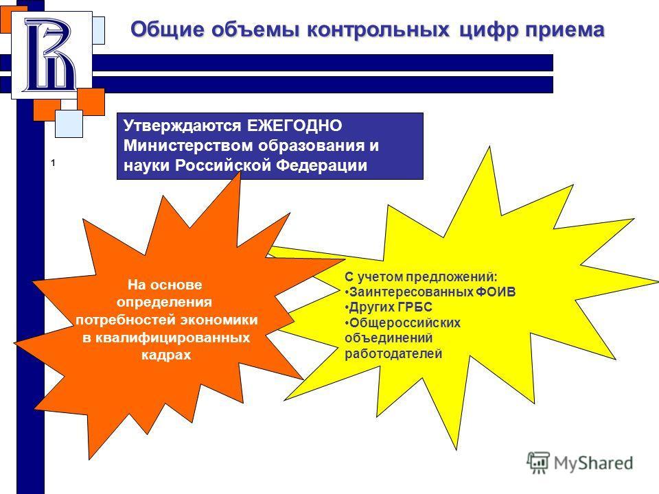 Общие объемы контрольных цифр приема 1 С учетом предложений: Заинтересованных ФОИВ Других ГРБС Общероссийских объединений работодателей Утверждаются ЕЖЕГОДНО Министерством образования и науки Российской Федерации На основе определения потребностей эк