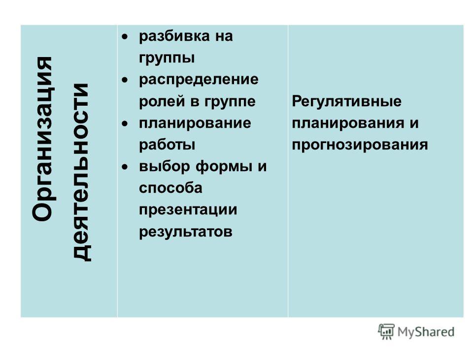 Организация деятельности разбивка на группы распределение ролей в группе планирование работы выбор формы и способа презентации результатов Регулятивные планирования и прогнозирования
