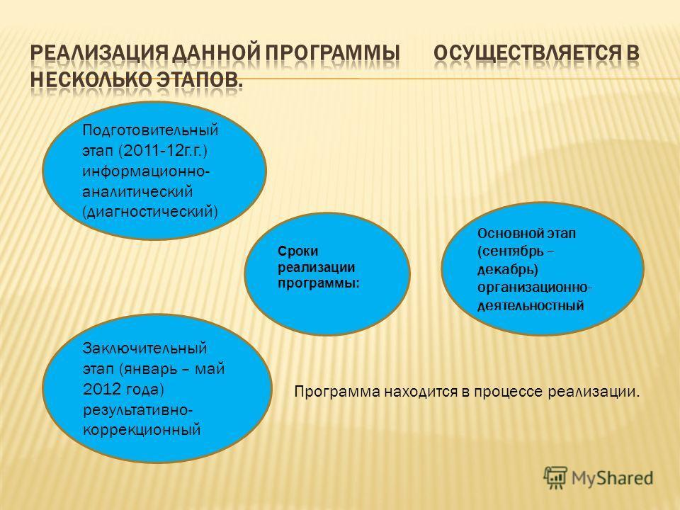 Подготовительный этап (20 11-12г.г. ) информационно- аналитический (диагностический) Основной этап (сентябрь – декабрь) организационно- деятельностный Заключительный этап (январь – май 201 2 года) результативно- коррекционный Сроки реализации програм